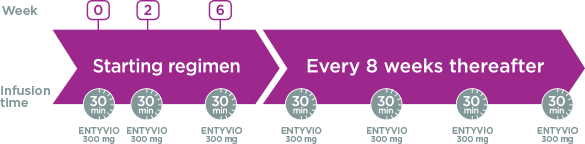 Entyvio treatment schedule